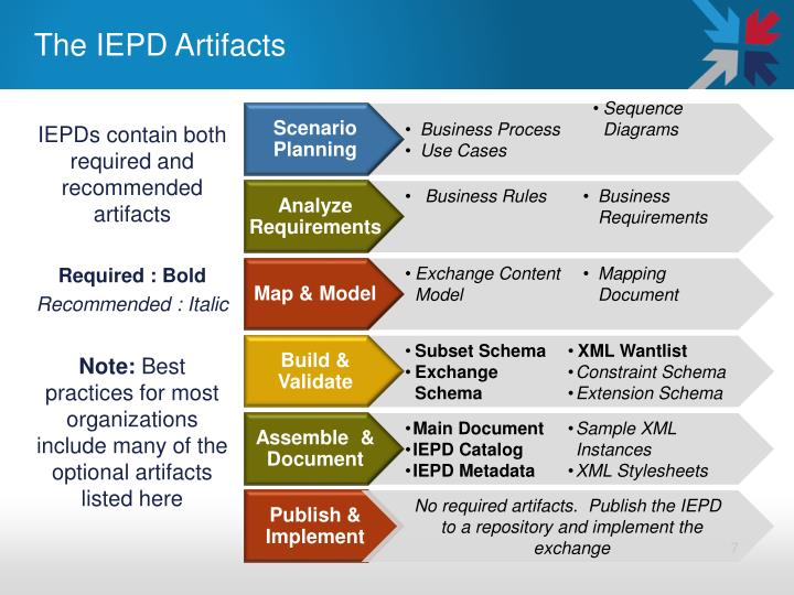 The IEPD Artifacts