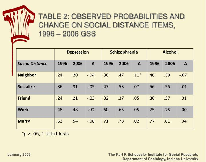 TABLE 2: OBSERVED PROBABILITIES AND CHANGE ON SOCIAL DISTANCE ITEMS, 1996 – 2006 GSS