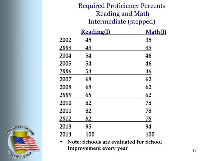 Required Proficiency Percents