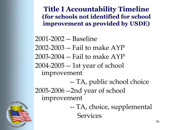 Title I Accountability Timeline