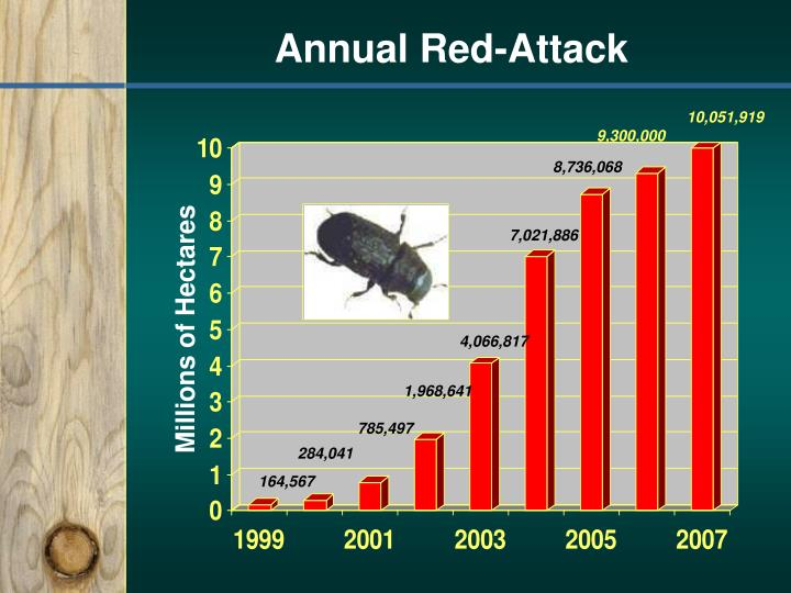 Annual Red-Attack