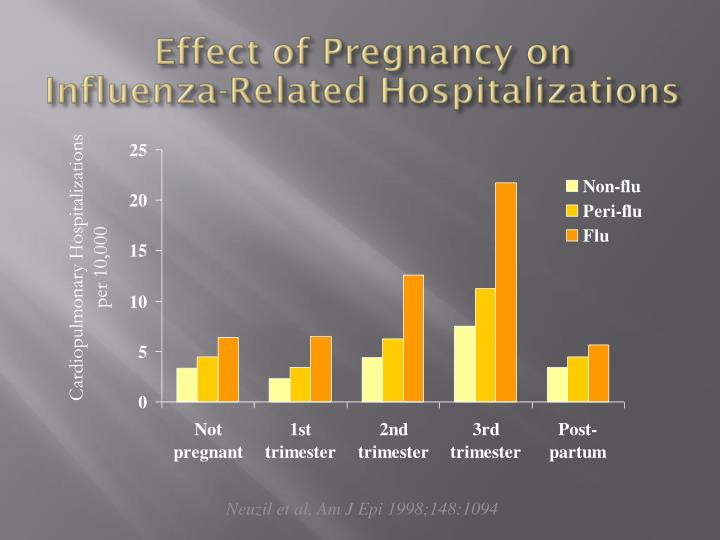 Effect of Pregnancy on