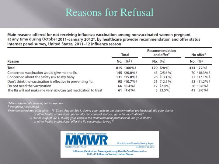 Reasons for Refusal