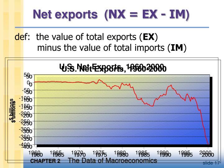 Net exports  (