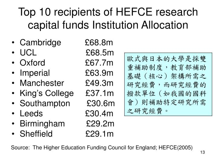 Top 10 recipients of HEFCE research