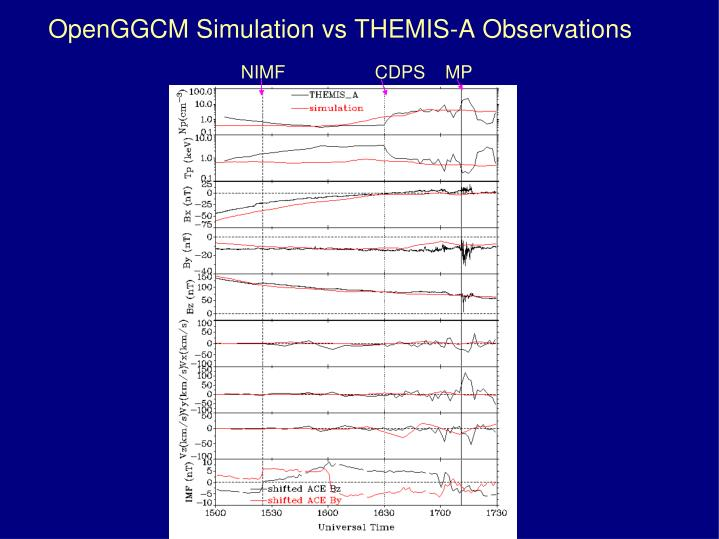OpenGGCM Simulation vs THEMIS-A Observations