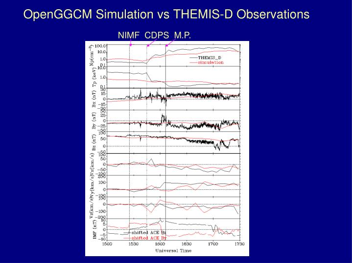 OpenGGCM Simulation vs THEMIS-D Observations