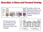 boundles a store and forward overlay