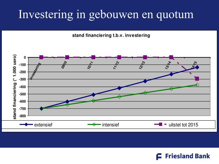 Investering in gebouwen en quotum
