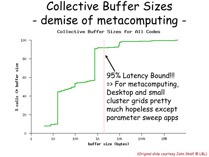 Collective Buffer Sizes