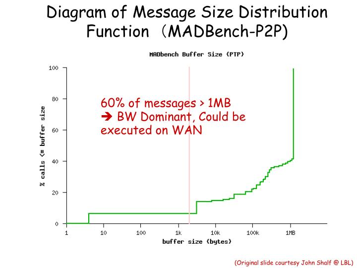 Diagram of Message Size Distribution Function