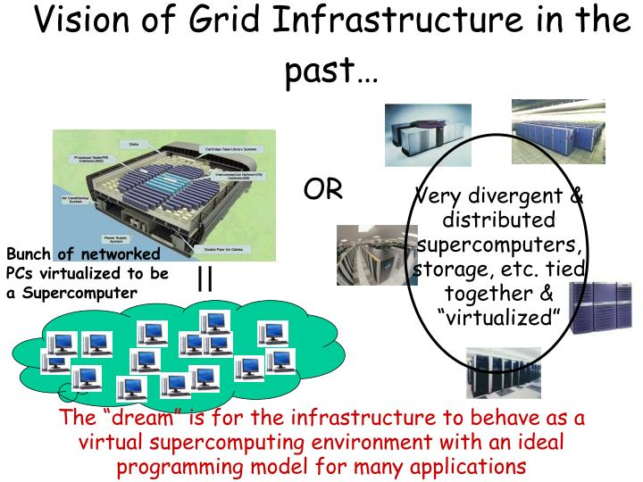 Vision of grid infrastructure in the past