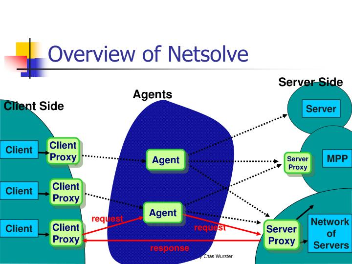 Overview of Netsolve