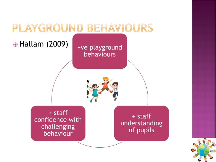 Playground behaviours