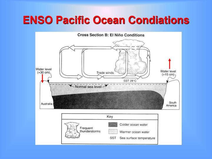 ENSO Pacific Ocean Condiations