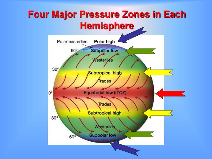 Four Major Pressure Zones in Each Hemisphere