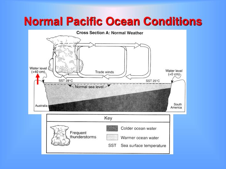Normal Pacific Ocean Conditions