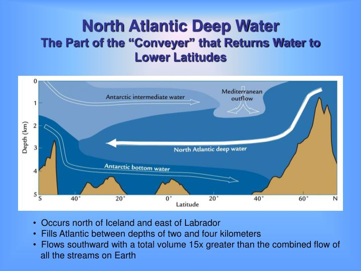 North Atlantic Deep Water
