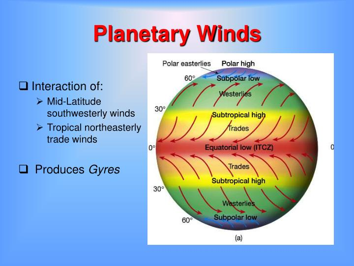 Planetary winds