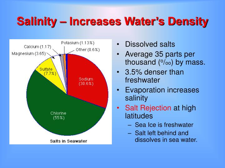 Salinity – Increases Water's Density