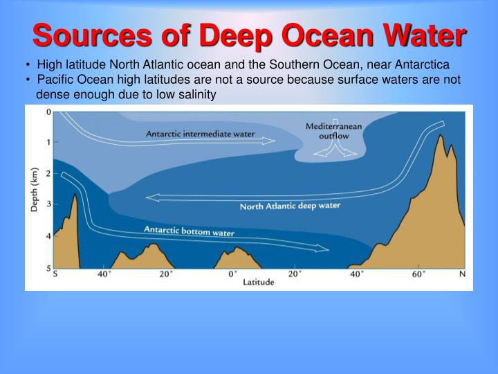 Sources of Deep Ocean Water