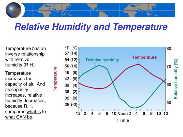 relative humidity and personal care homes Humidity control in nursing homes march 31, 2002 reprints restoring the low limit for indoor relative humidity related products electricity, electronics.