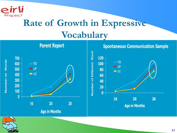 Rate of Growth in Expressive Vocabulary