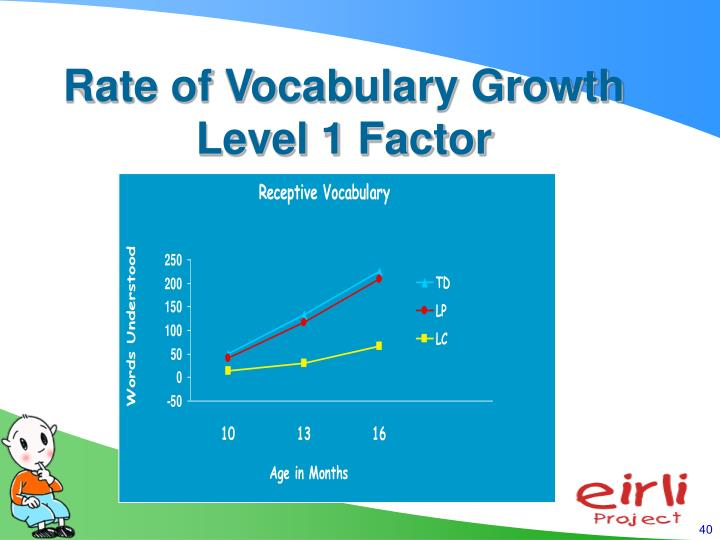 Rate of Vocabulary Growth