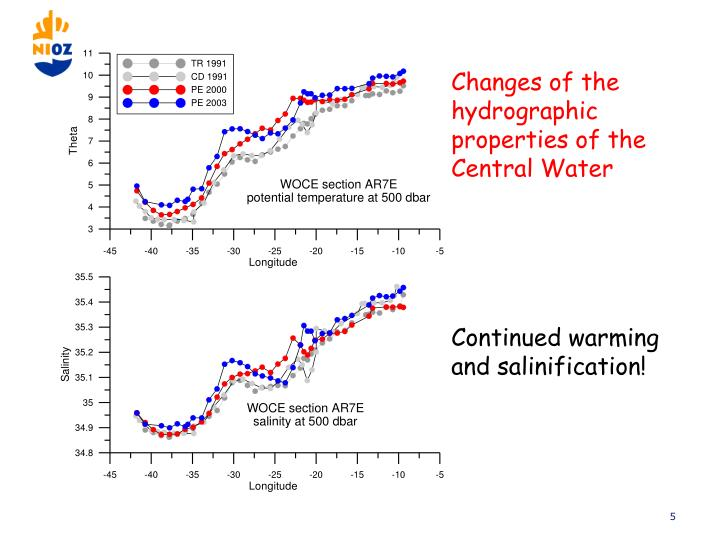 Changes of the hydrographic properties of the Central Water