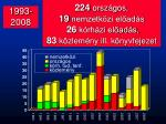 1993 2008