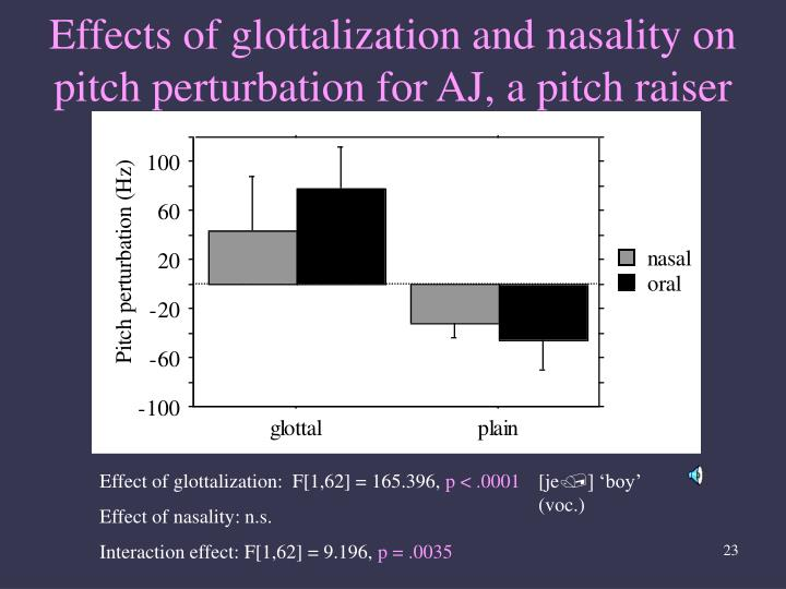 Effects of glottalization and nasality on pitch perturbation for AJ, a pitch raiser