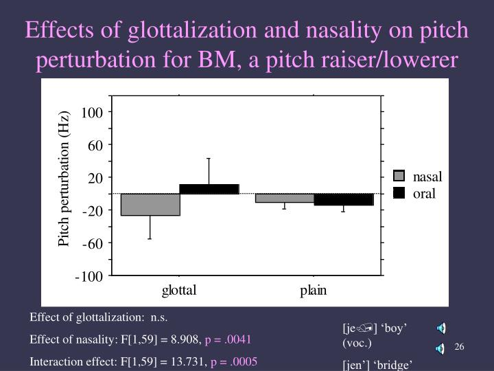 Effects of glottalization and nasality on pitch perturbation for BM, a pitch raiser/lowerer