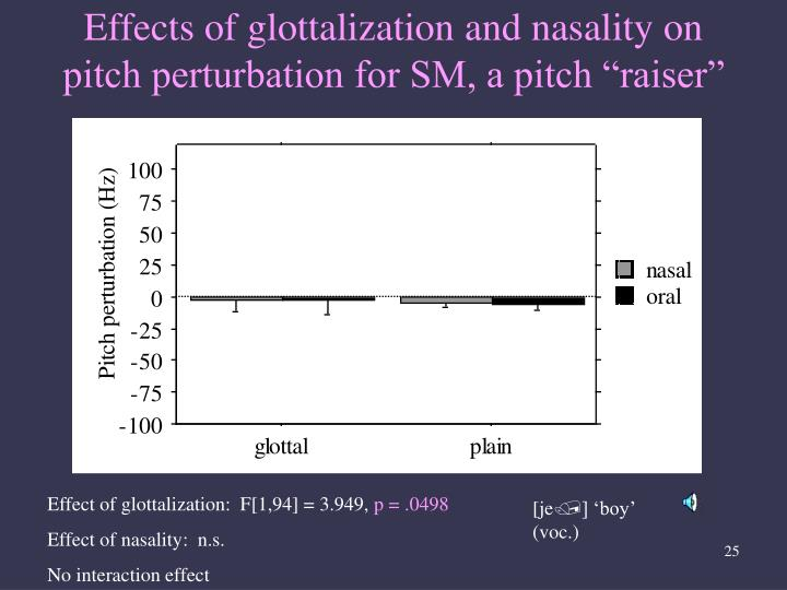 """Effects of glottalization and nasality on pitch perturbation for SM, a pitch """"raiser"""""""