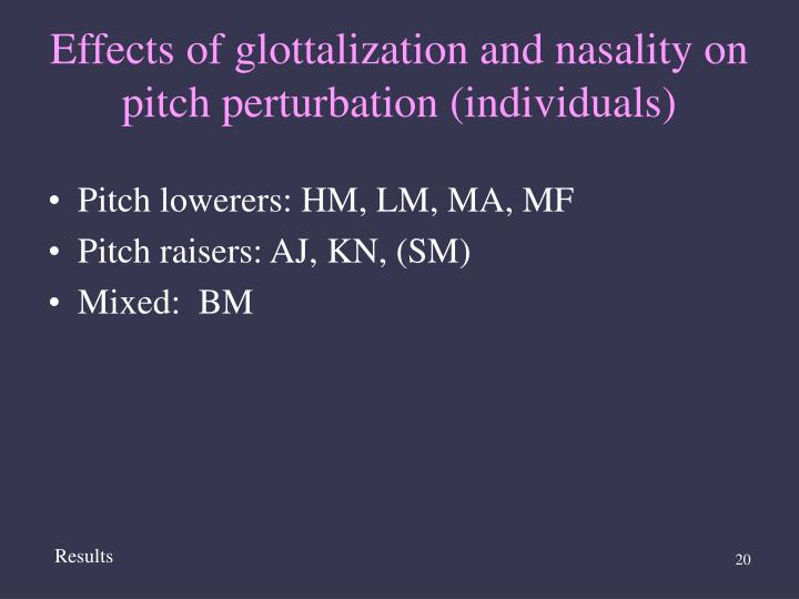 Effects of glottalization and nasality on pitch perturbation (individuals)