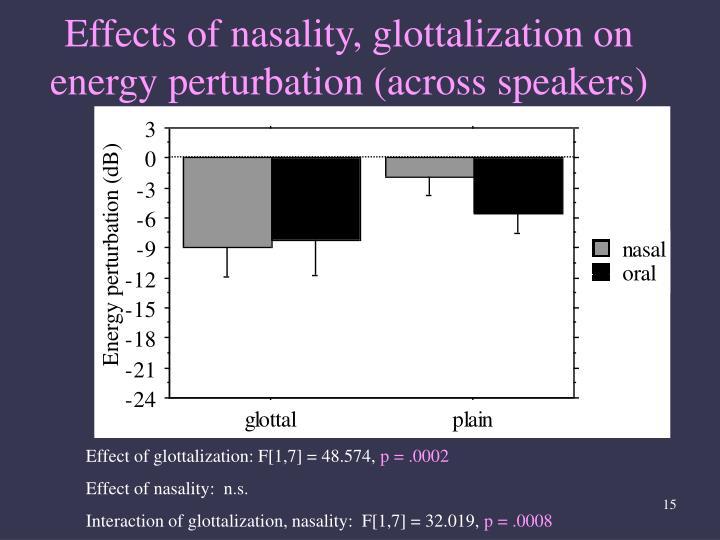 Effects of nasality, glottalization on energy perturbation (across speakers)