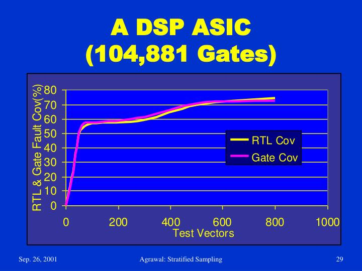 A DSP ASIC