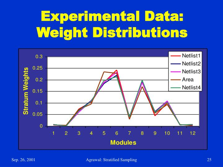 Experimental Data: Weight Distributions