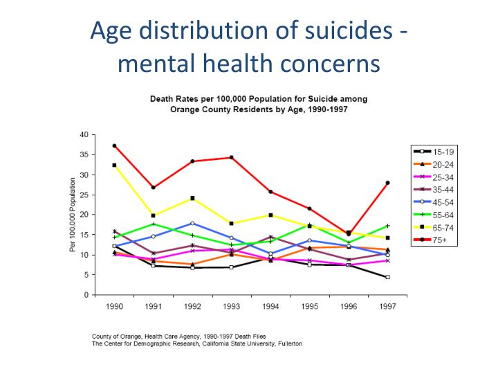 Age distribution of suicides -
