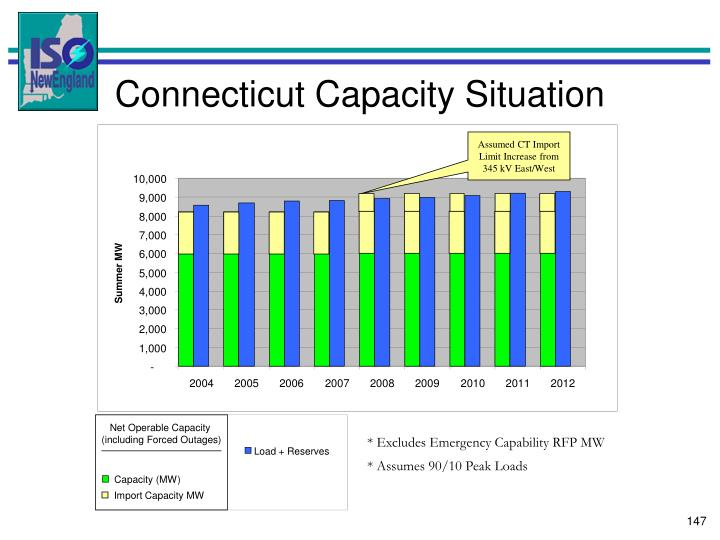 Assumed CT Import Limit Increase from 345 kV East/West