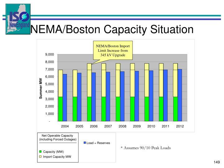 NEMA/Boston Import Limit Increase from 345 kV Upgrade