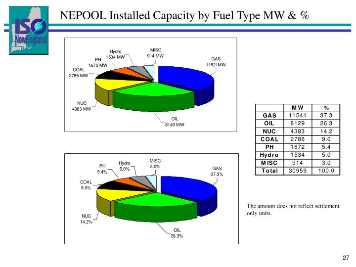 NEPOOL Installed Capacity by Fuel Type MW & %