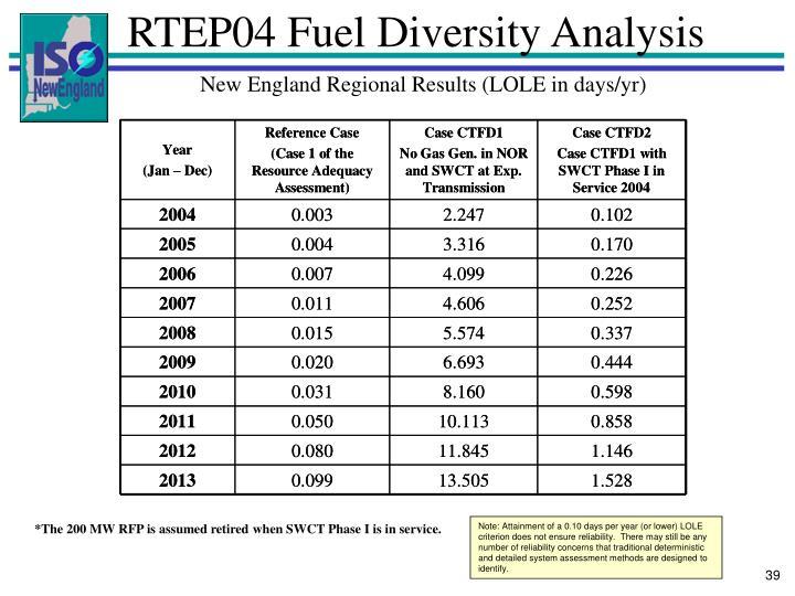 RTEP04 Fuel Diversity Analysis