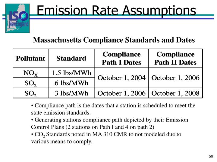Emission Rate Assumptions