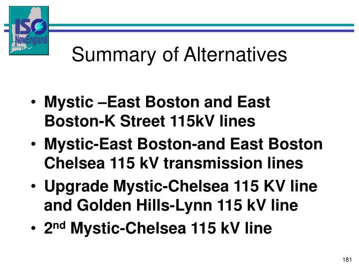 Summary of Alternatives