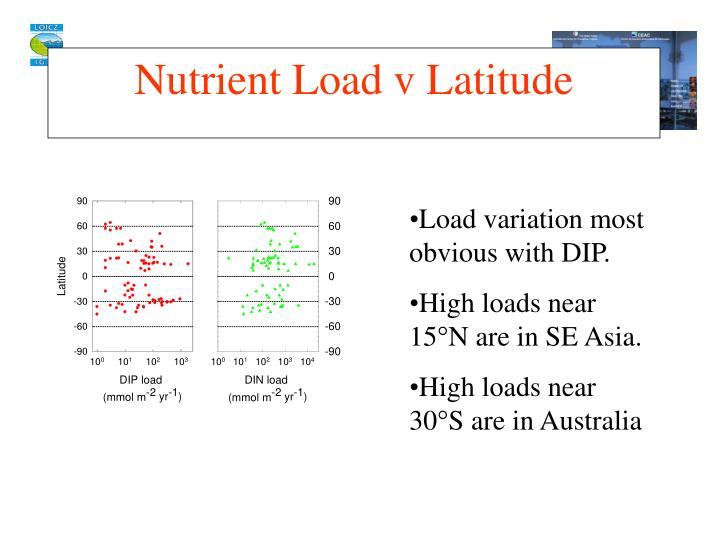 Nutrient Load v Latitude