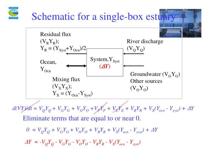 Schematic for a single-box estuary