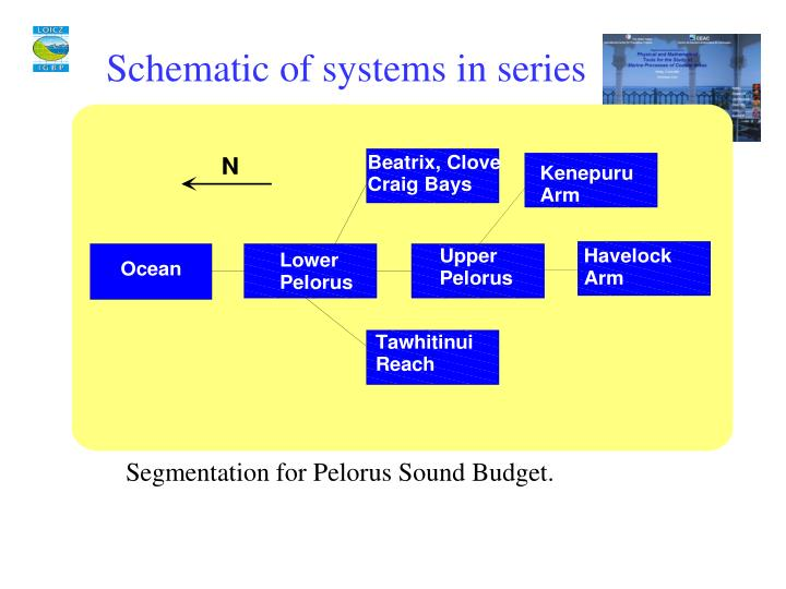 Schematic of systems in series
