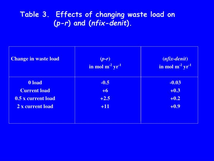 Table 3.  Effects of changing waste load on