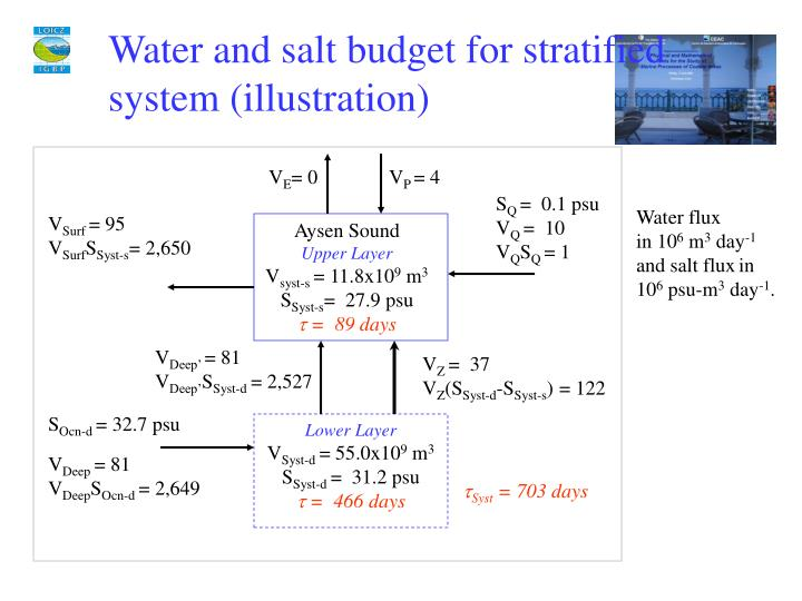 Water and salt budget for stratified system (illustration)