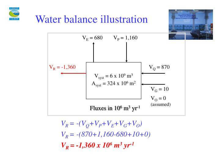 Water balance illustration